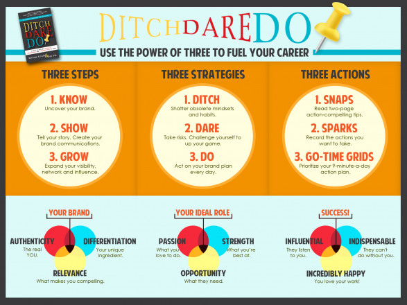 Ditch. Dare. Do! 3D Personal Branding