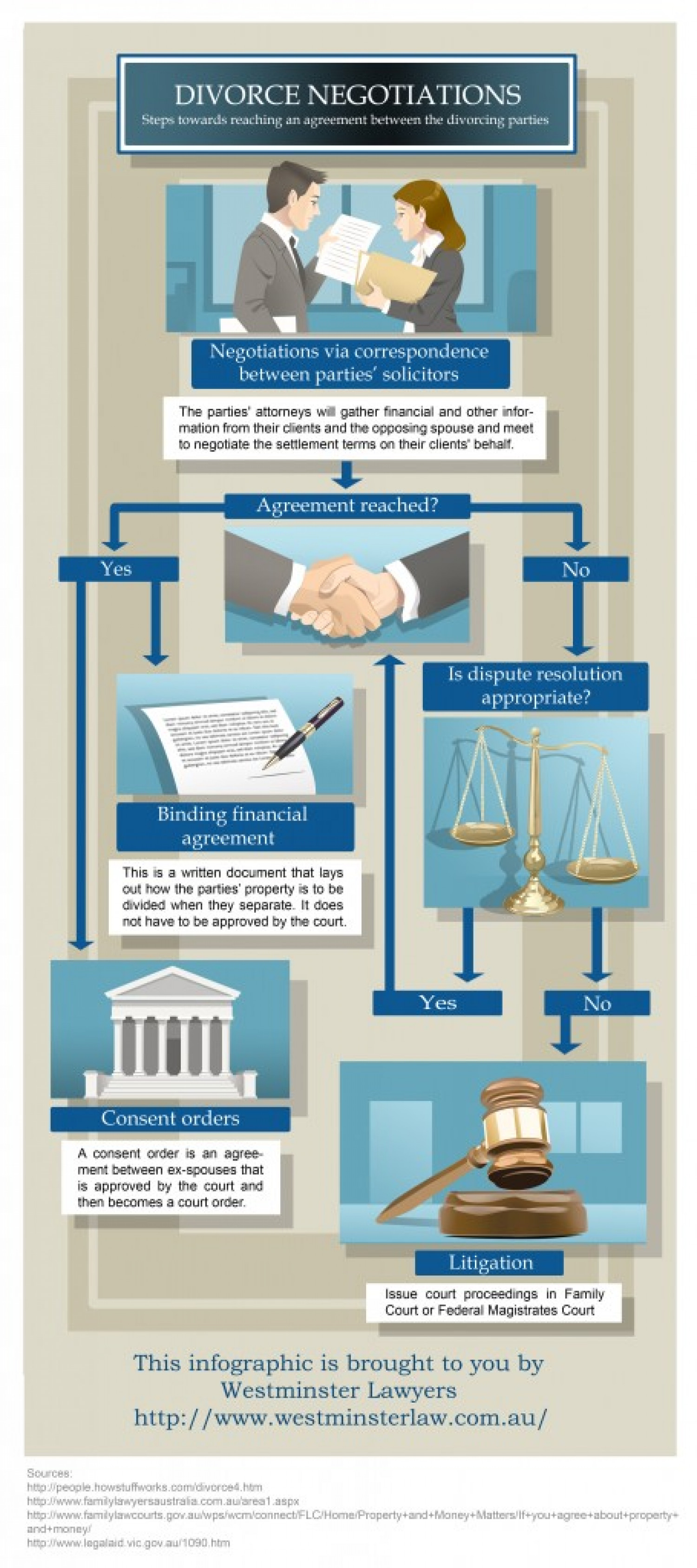 Divorce: Do You Have A Way Out? Infographic