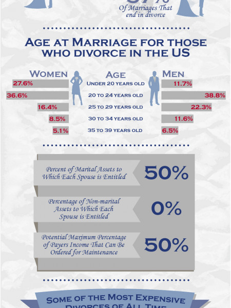 Divorce in Florida Infographic