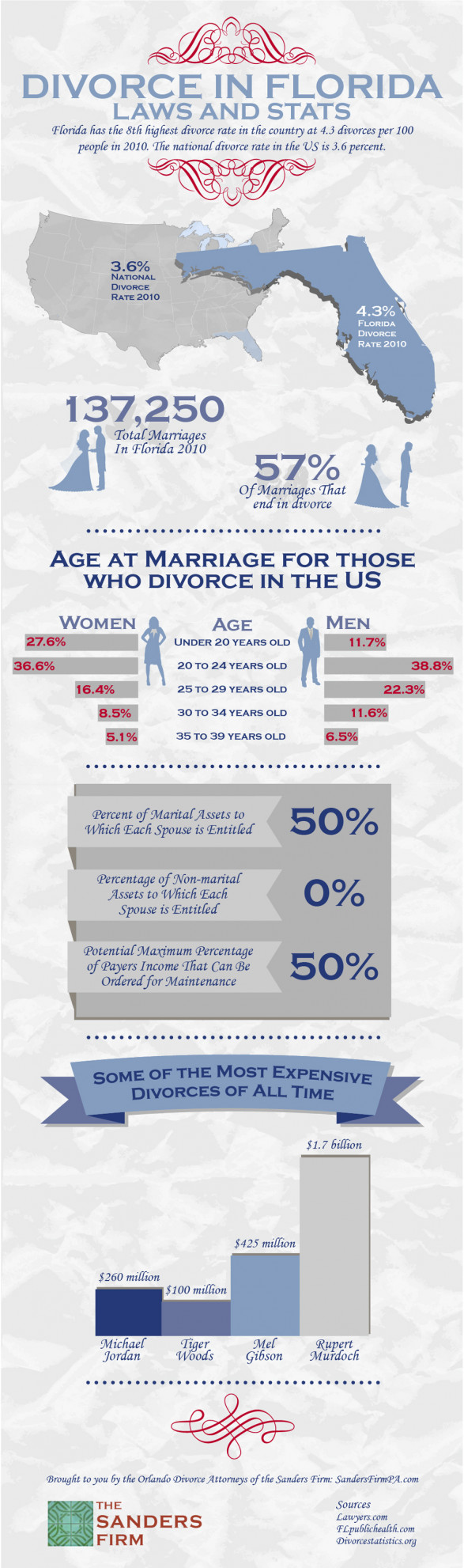 Divorce in Florida