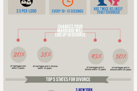Divorce: is it inevitable?  Infographic