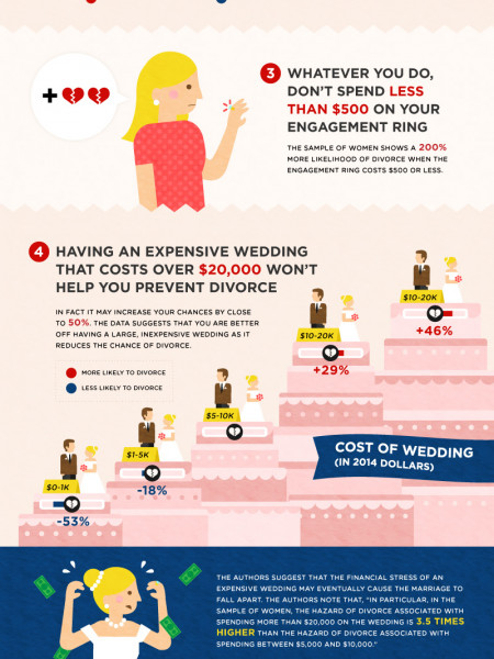 Divorce Proof You Marriage With Money Infographic Divorce Proof Your Marriage with Money: 6 Startling Relationships Between Wealth and Divorce Infographic