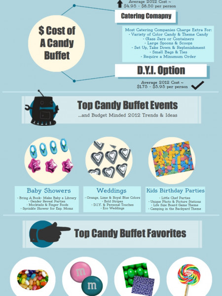 DIY Candy Buffet Infographic