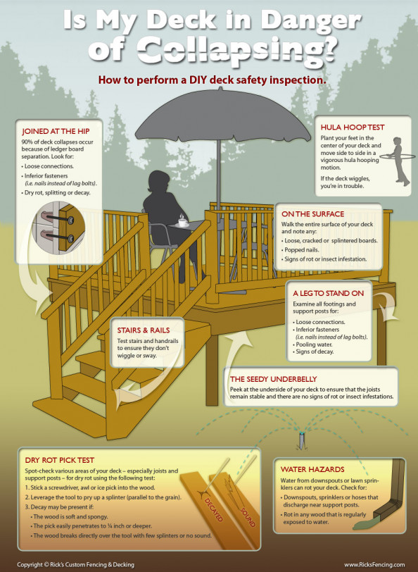 DIY Wood Deck Inspection Infographic