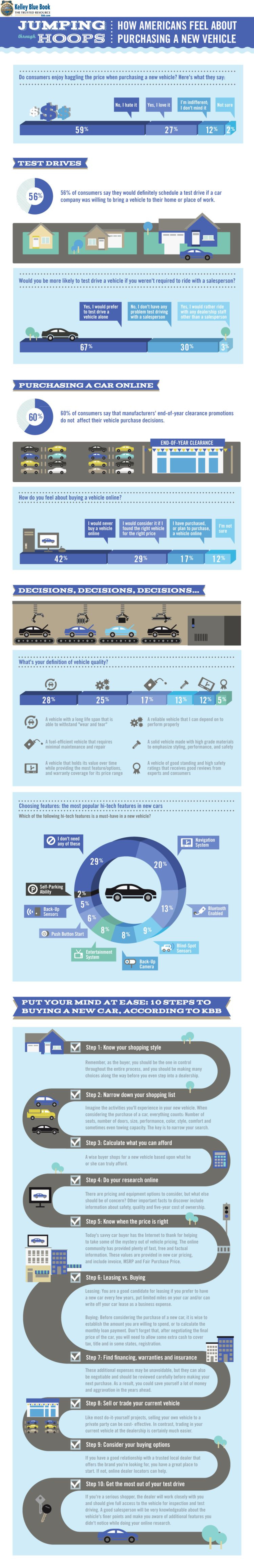 Do Americans Like Buying Cars? Infographic