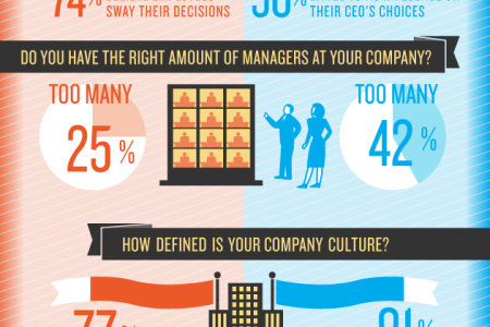 Do Business Owners and Employees See Eye to Eye? Infographic