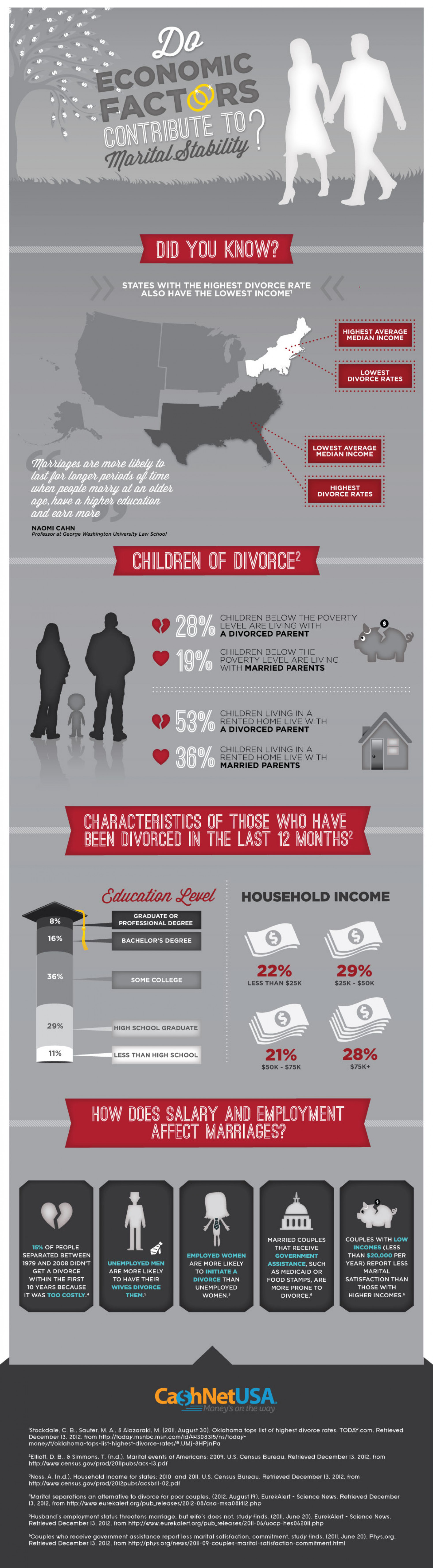Do Economic Factors Contribute to Marital Stability?  Infographic