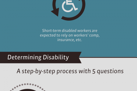 Do I Qualify for Social Security Disability Benefits? Infographic