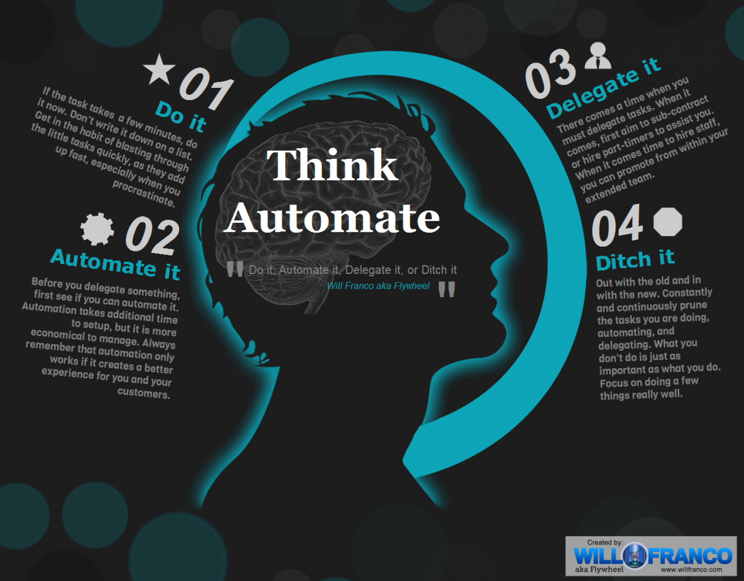 Do it, Automate it, Delegate it, or Ditch it Infographic