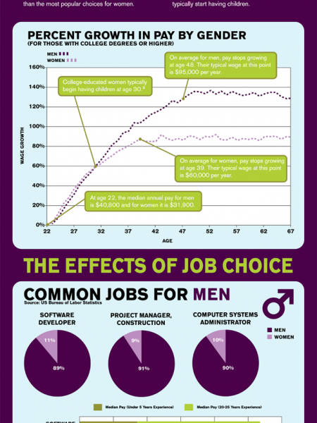 Do Men Really Earn More Than Women?  Infographic