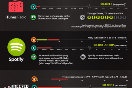 Do Musicians Really Benefit from Digital Music Streaming Services? Infographic