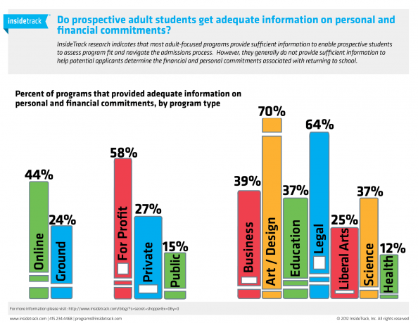 Do prospective adult students get adequate financial information Infographic