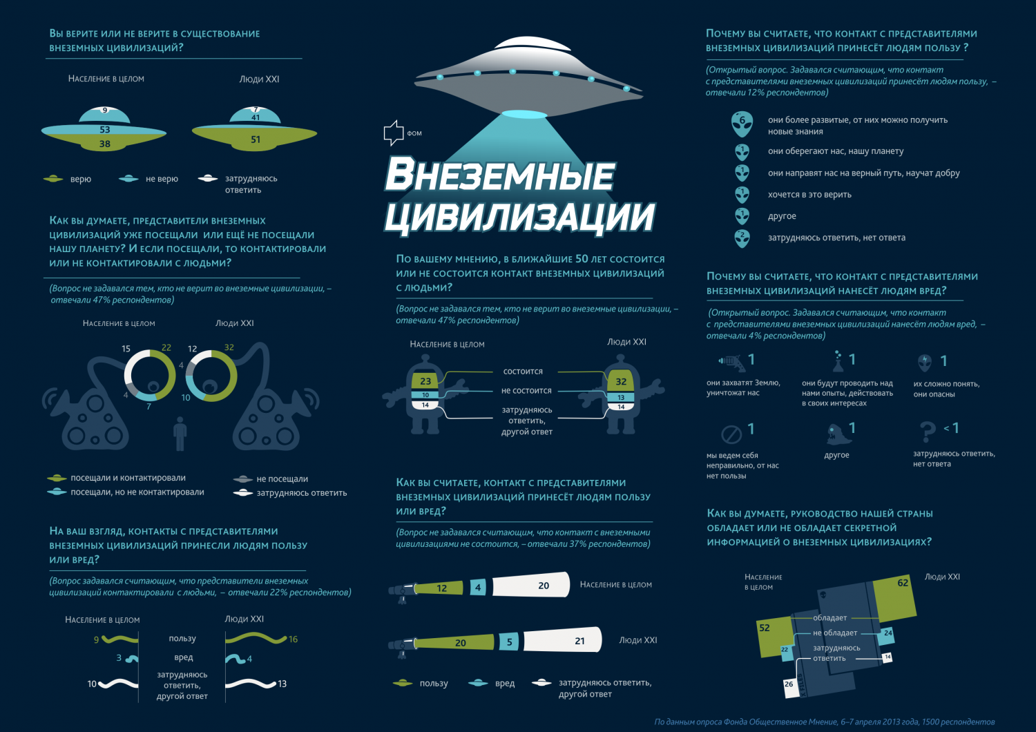 Do Russians believe in Aliens Infographic