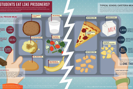 Do Students Eat Like Prisoners? Infographic