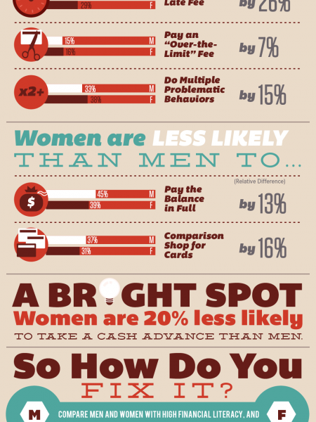 Do Women Pay More When Using Credit Cards? Infographic