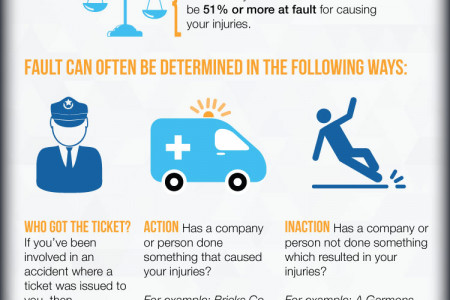 Do You Have A Case? Infographic