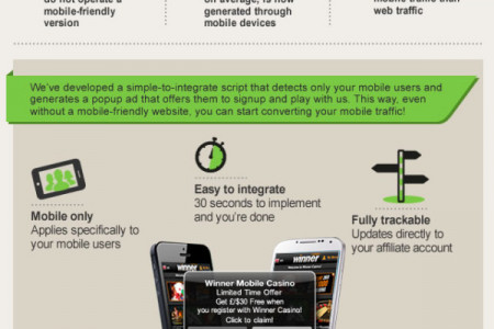 Do you have a mobile site? Click here if you don't! Infographic