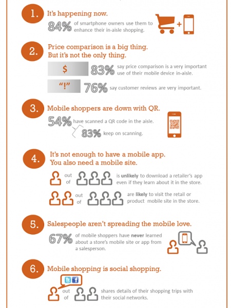 Do You know How Mobile Marketing Playing a Vital Role in Retail Business  Infographic