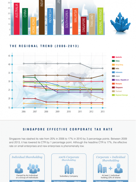 Asia Pacific Corporate Tax Report Infographic