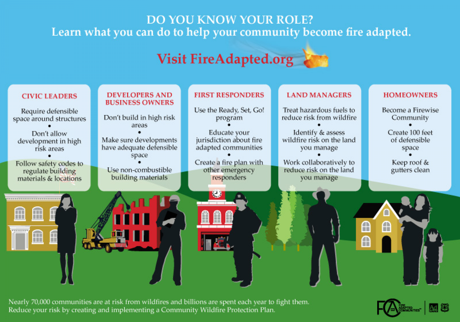 Do you know your role? Learn what you can do to help your community become fire adapted.  Infographic