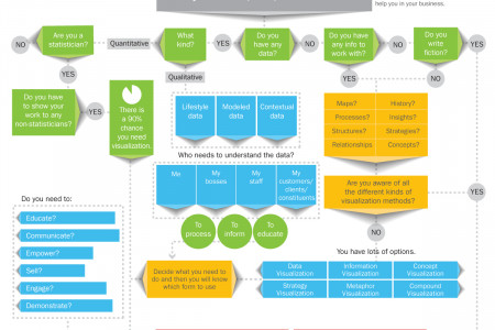 Do you need data visualization? Decision Tree Infographic