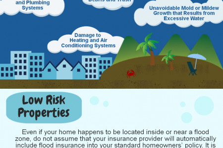 Do You Need to Have Flood Insurance?  Infographic