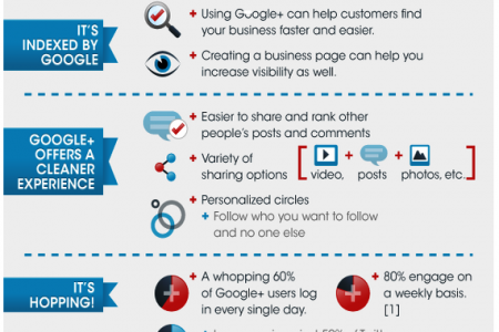 Do You Want To know About GooglePlus Infographic Excerpt By EBriks Infotech Infographic