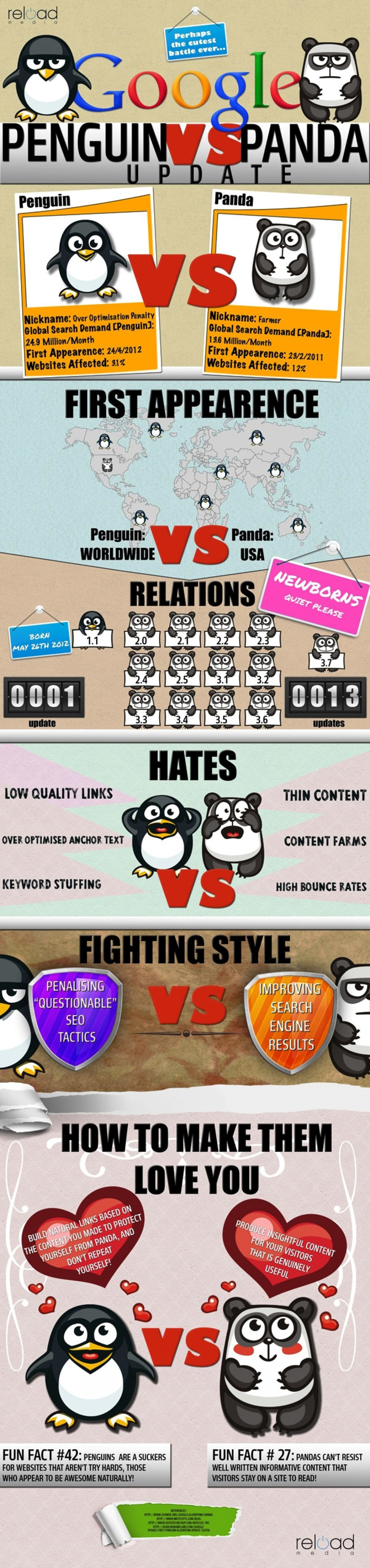 Do You want To Know What Is Google Pengin Vs Panda By EBriks Infotech Infographic