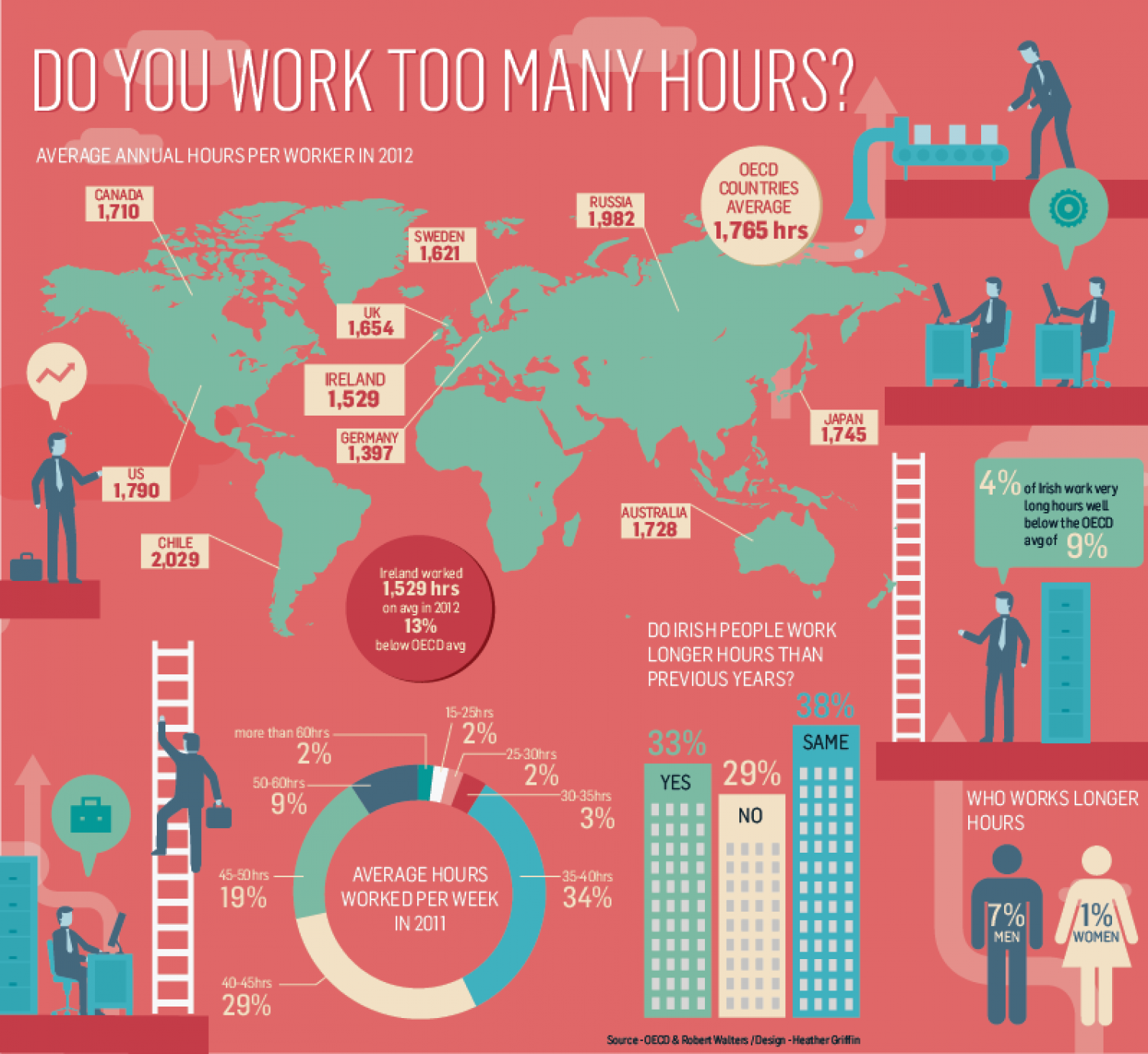 Do you work too many hours? Infographic