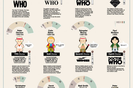 Doctor Who 50 Infographic