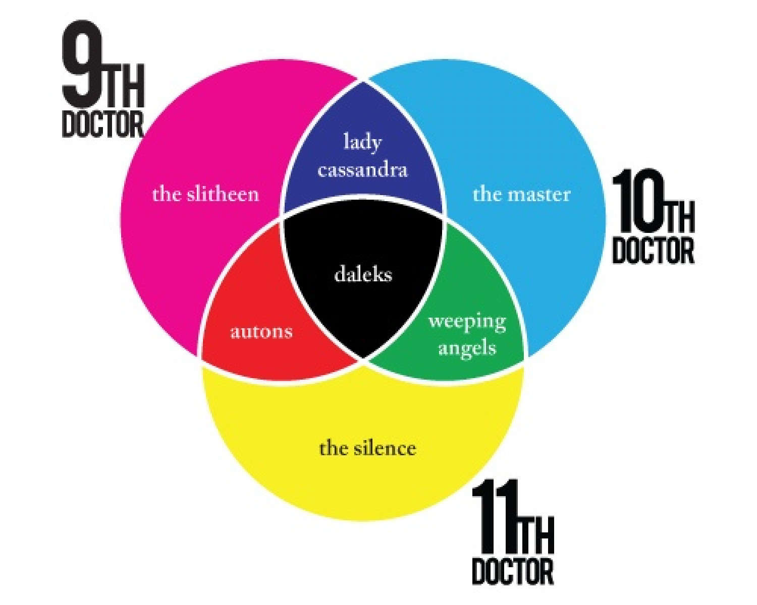 Doctor Who Enemies Infographic