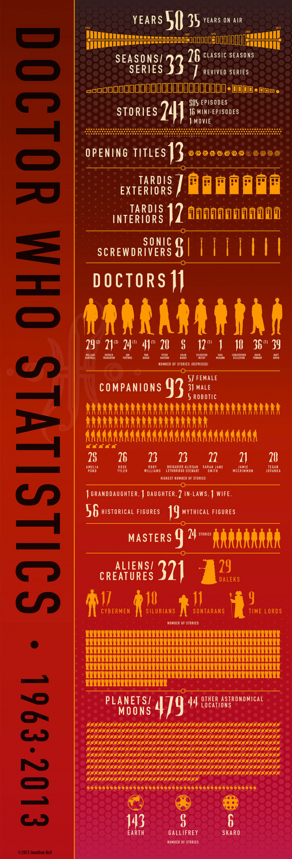 Doctor Who Statistics