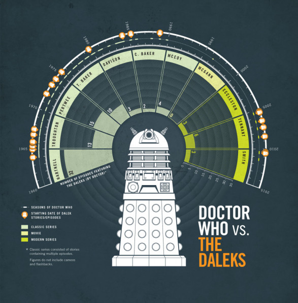 Doctor Who vs The Daleks