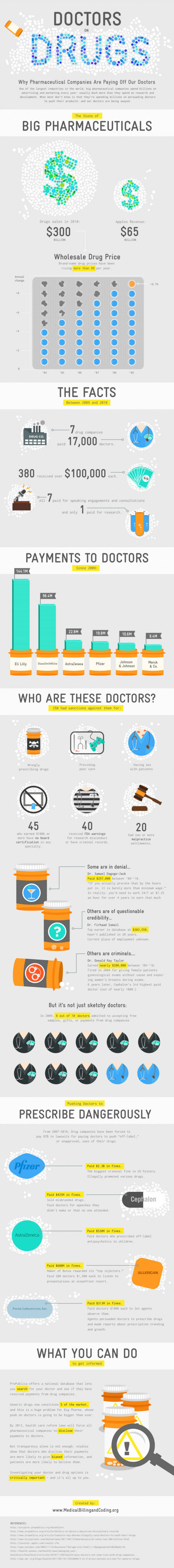 Doctors on Drugs Infographic