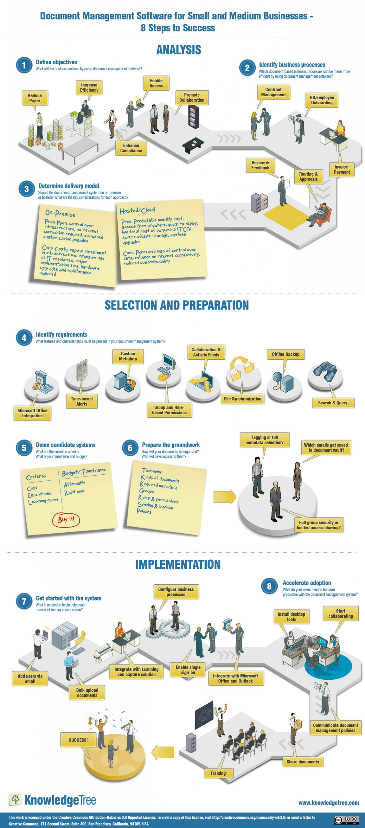 Document Management Software for Small and Medium Businesses - 8 Steps to Success Infographic