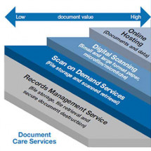 Document Scanning Services Infographic