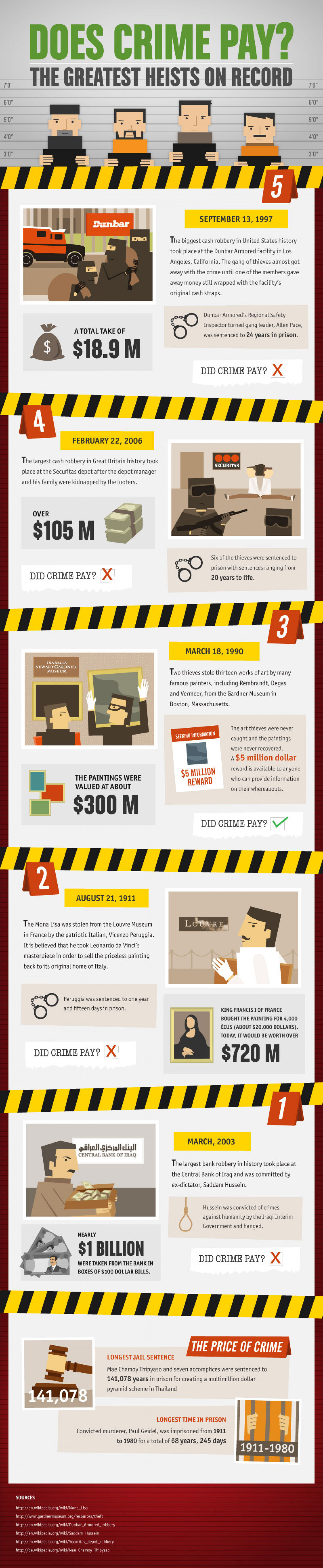 Does Crime Pay? Infographic