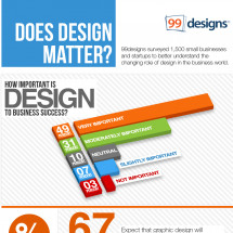 Does Design Matter? 99designs Survey of 1,500 Small Businesses and Startups Infographic