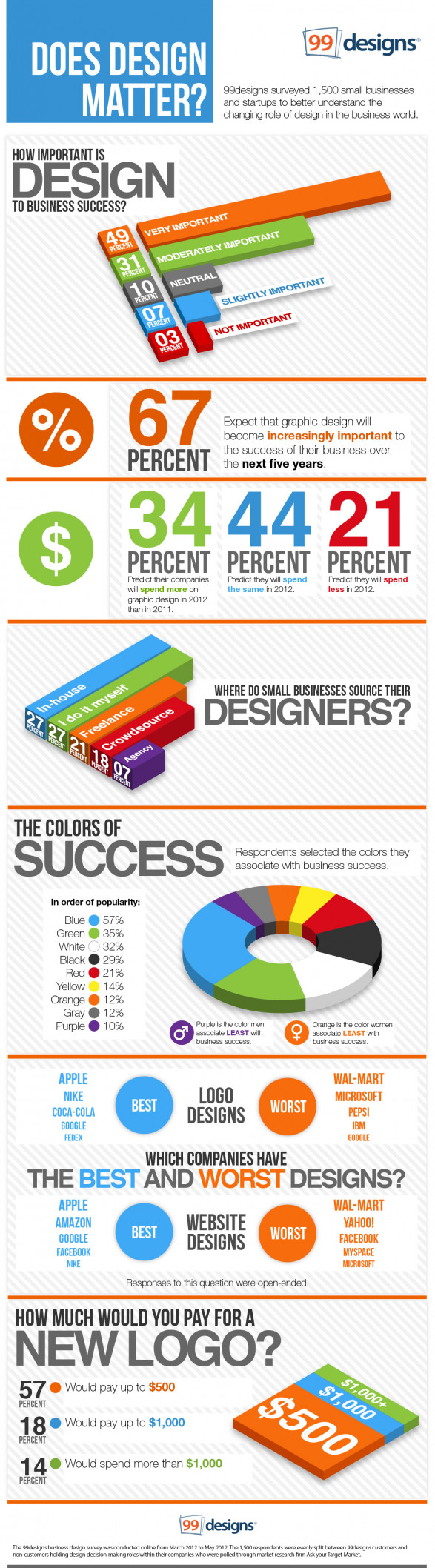 Does Design Matter? 99designs Survey of 1,500 Small Businesses and Startups