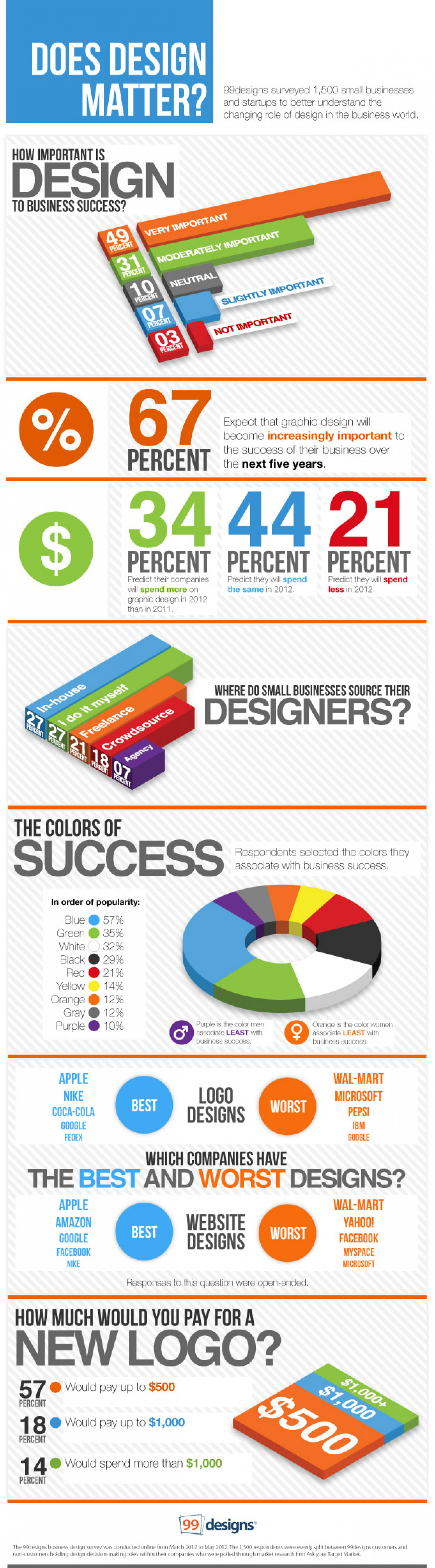 Does Design Matter Infographic