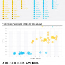 Does Education Lead to Happiness? Infographic