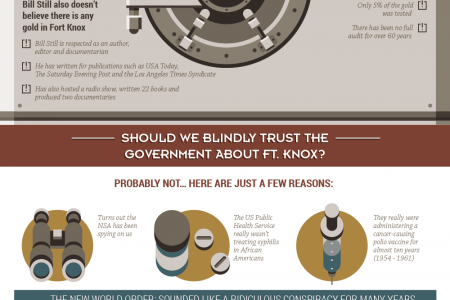 Does Fort Knox have gold? Infographic