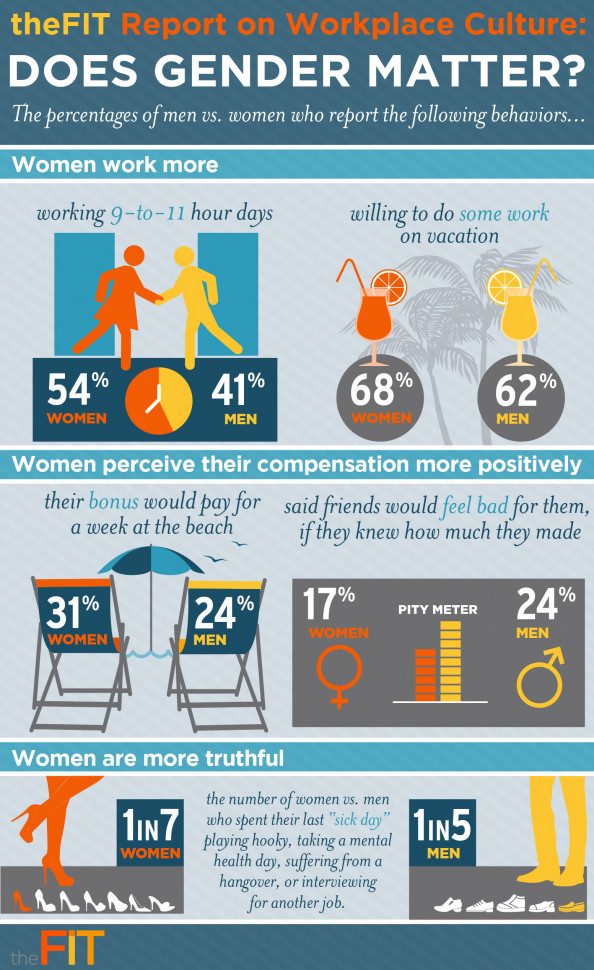 Does Gender Matters? Infographic