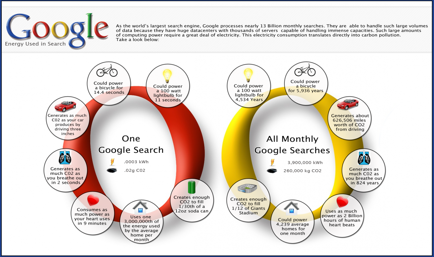 Does Google Search Look so Simple and Lite? Infographic
