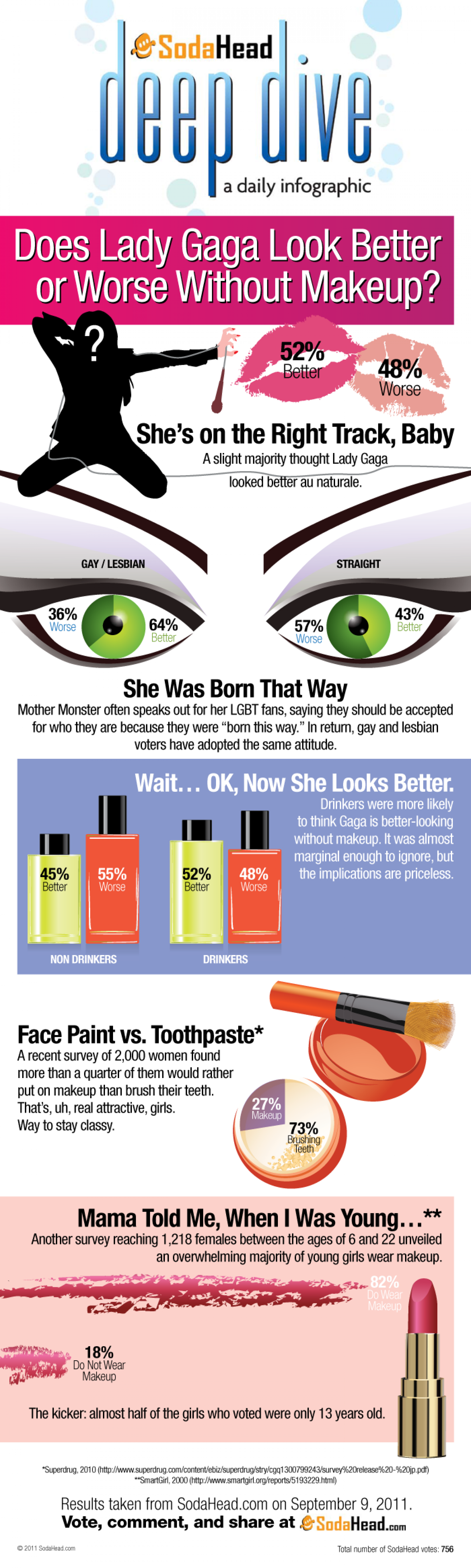 Does Lady Gaga Look Better or Worse Without Makeup? Infographic
