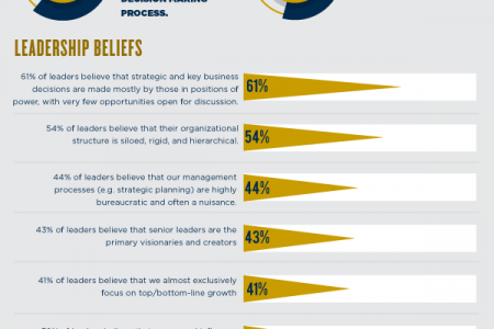 Does Leadership Quality Matter? Infographic