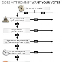 Does Mitt Romney Want Your Vote? Infographic