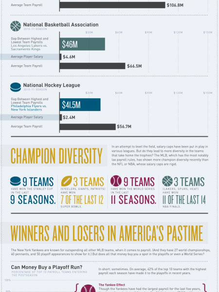Does Money Buy Championships? Infographic