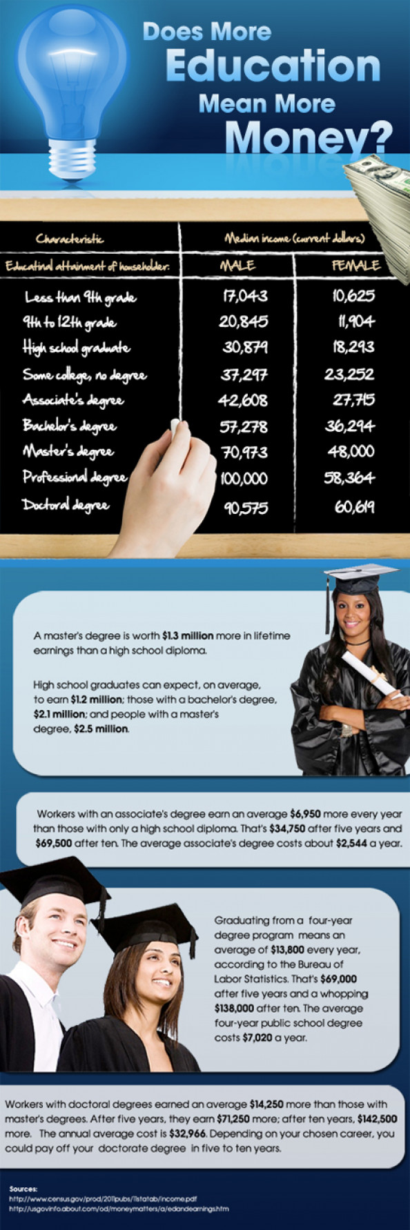 Does More Education Mean More Money? Infographic