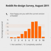 Does Reddit need a redesign? Infographic